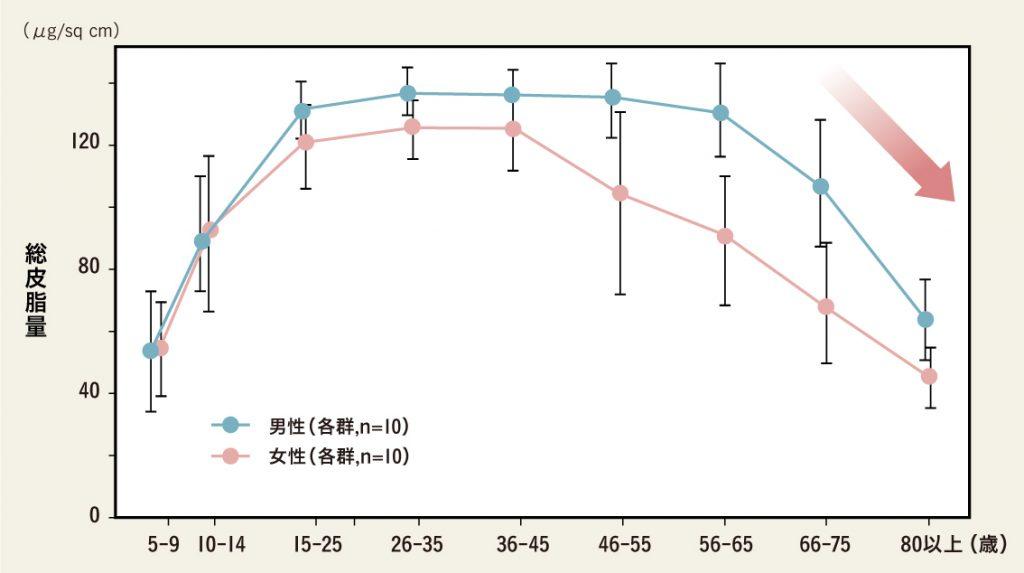 皮脂産生量の年齢による変化