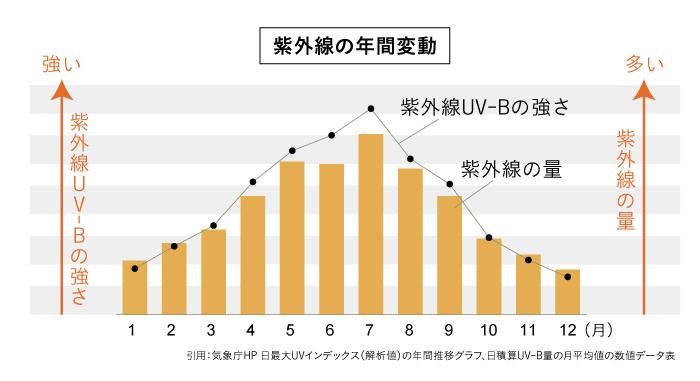 日最大UVインデックス(観測値)の年間推移グラフ